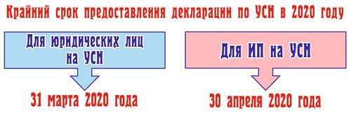 Сроки подачи декларации по УСН для различных категорий налогоплательщиков